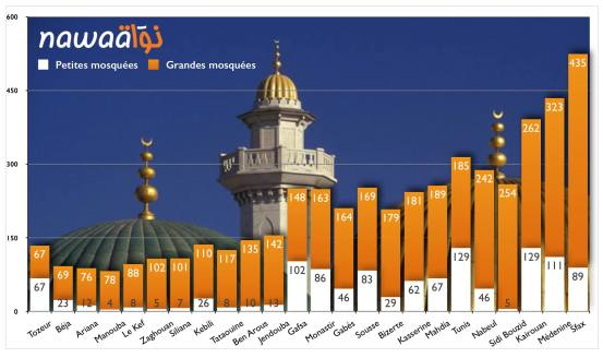 """in white: number of small mosques: in orange the larger ones called """"grand mosques"""""""