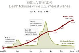 Ebola Trends: Death Toll Rises While U.S. Interest Wanes