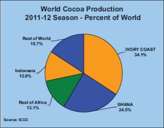 world-cocoa-production