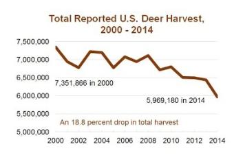 2000-14 Harvest